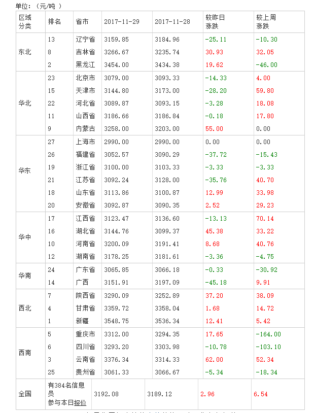 2017年11月30日全国豆粕价格排行榜