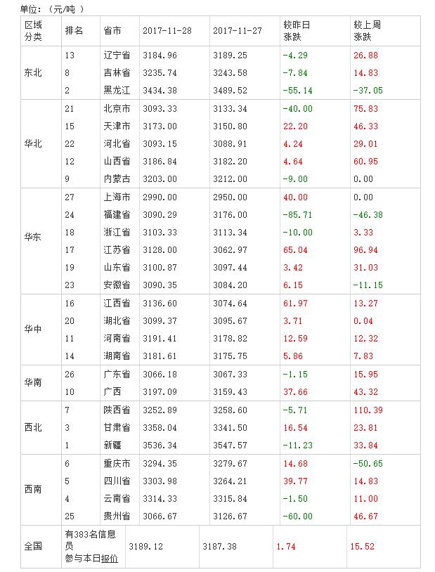 2017年11月29日全国豆粕价格排行榜