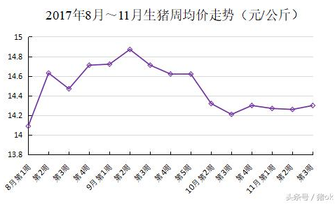 12月生猪价格受需求季节性增加下,回升的可能性很大
