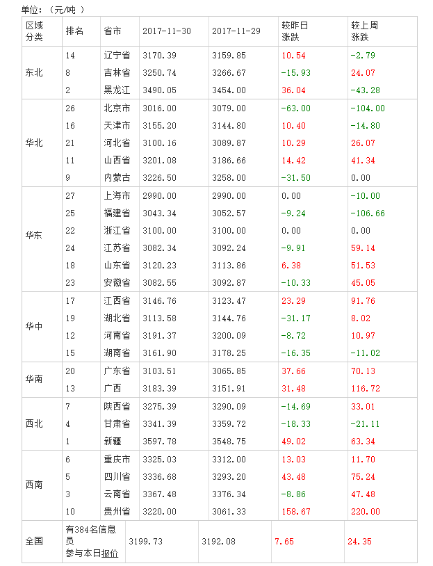 2017年12月01日全国豆粕价格排行榜