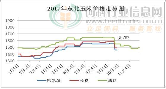 2017年11月份东北地区玉米价格走势图