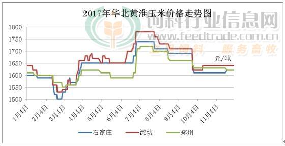 2017年11月份华北地区玉米价格走势图
