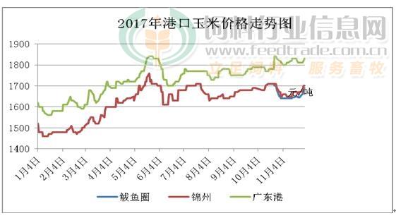 2017年11月份港口玉米价格走势图