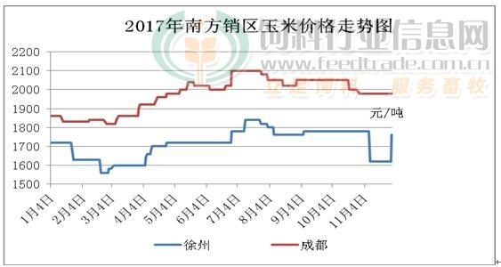 2017年11月份南方销区玉米价格走势图