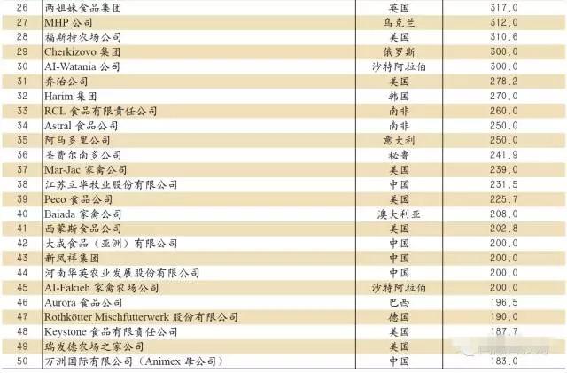 全球五十大家禽生产商榜中榜