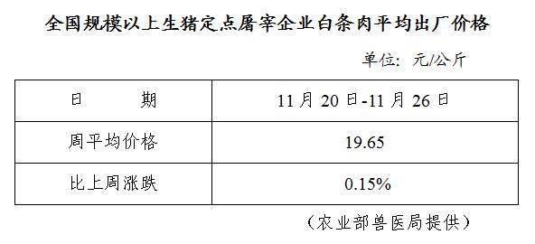全国规模以上生猪定点屠宰企业白条肉平均出厂价格(11月20日-11月26日)