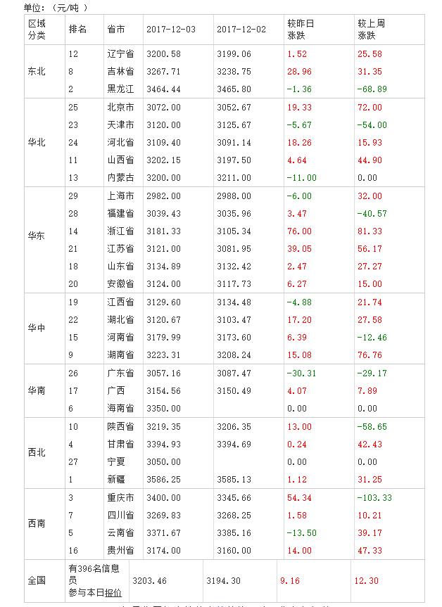 2017年12月04日全国豆粕价格排行榜