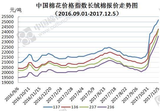 2017年12月8日中国棉花价格指数(CCIndex)及分省到厂价