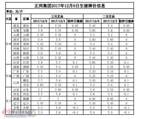 正邦集团2017年12月6日生猪牌价信息表
