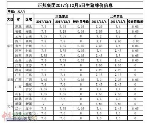 正邦集团2017年12月5日生猪牌价信息表