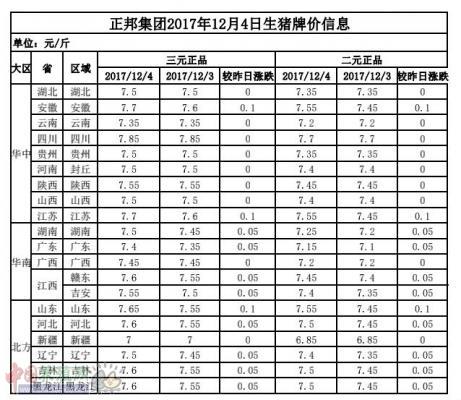 正邦集团2017年12月4日生猪牌价信息表