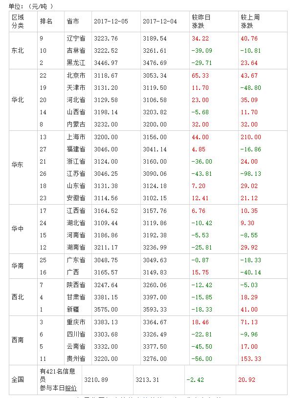 2017年12月06日全国豆粕价格排行榜