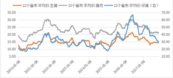 2018年我国生猪市场价格分析与后期展望