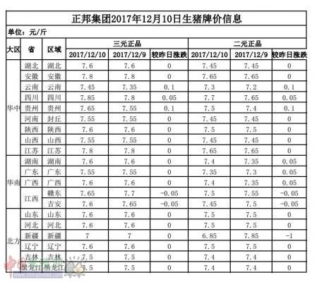 正邦集团2017年12月10日生猪牌价信息表