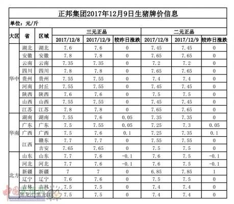 正邦集团2017年12月9日生猪牌价信息表