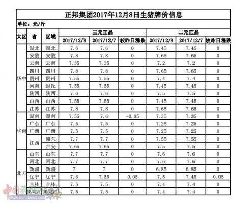 正邦集团2017年12月8日生猪牌价信息表