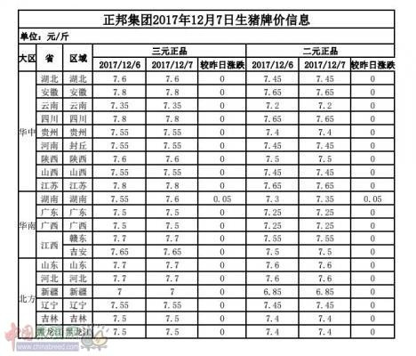 正邦集团2017年12月7日生猪牌价信息表