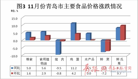11月青岛CPI同比上涨2.6%猪肉鲜菜价格有所下降