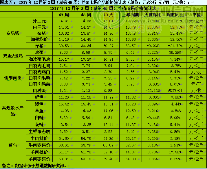 2017年12月第2周中国养殖市场综合周报