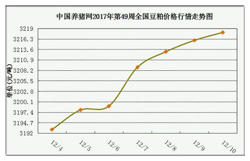 一周综述:猪价仍上涨但涨幅收窄涨势或将持续到1月中旬