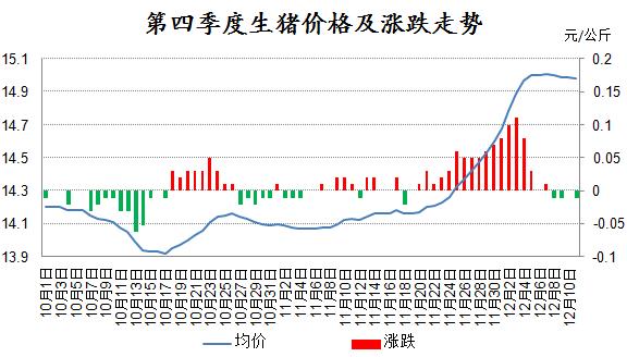 当前猪价趋于稳定!后期猪价能否继续上涨涨?