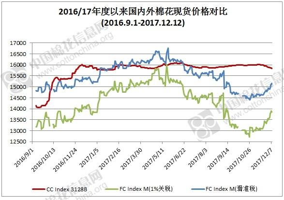 2017年12月12日中国棉花价格指数(CCIndex)及分省到厂价