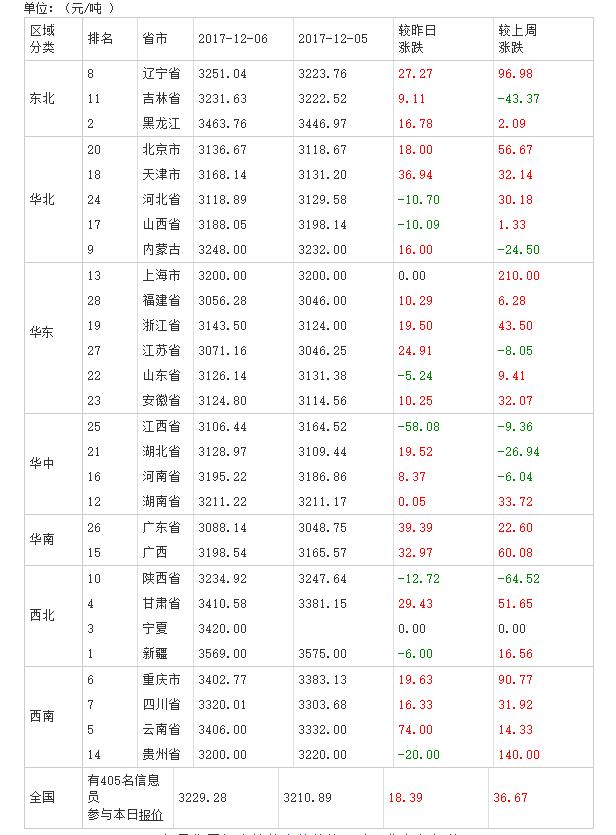2017年12月07日全国豆粕价格排行榜