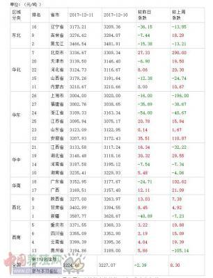 2017年12月12日全国豆粕价格排行榜