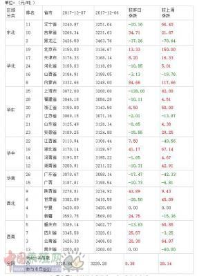 2017年12月08日全国豆粕价格排行榜
