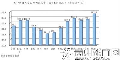 11月份贵州CPI同比上涨1.0%猪肉降了鸡蛋涨了