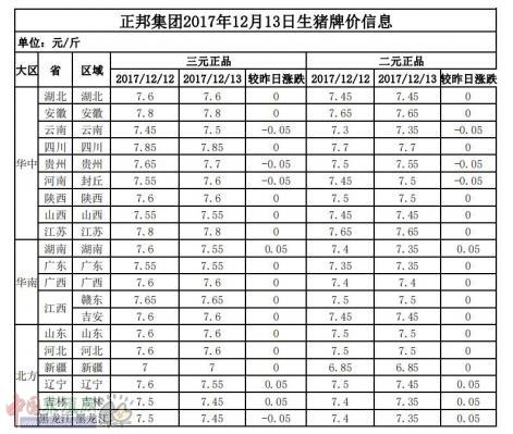正邦集团2017年12月13日生猪牌价信息表