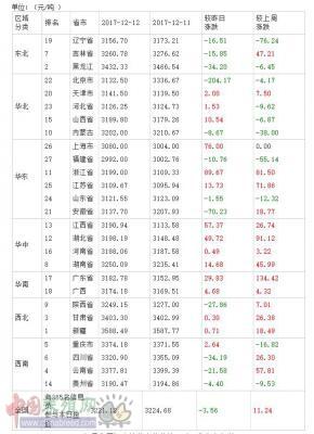 2017年12月13日全国豆粕价格排行榜