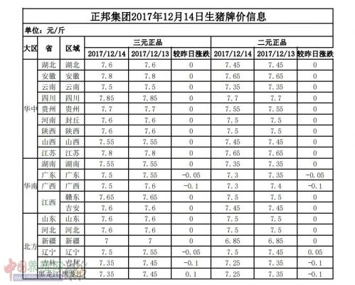 正邦集团2017年12月14日生猪牌价信息表