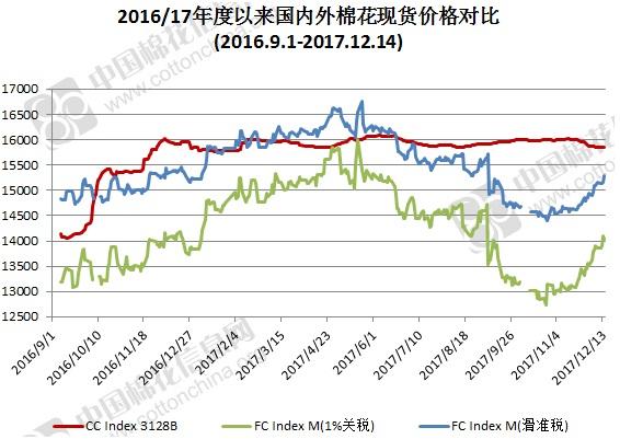 2017年12月14日中国棉花价格指数(CCIndex)及分省到厂价