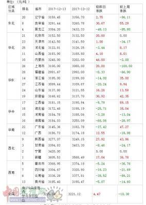 2017年12月14日全国豆粕价格排行榜