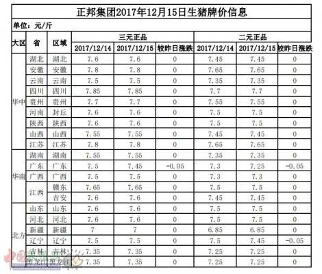 正邦集团2017年12月15日生猪牌价信息表