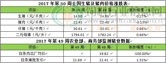 第50周周评:猪价向好走势暂未改变但继续压栏或致后期涨幅缩减