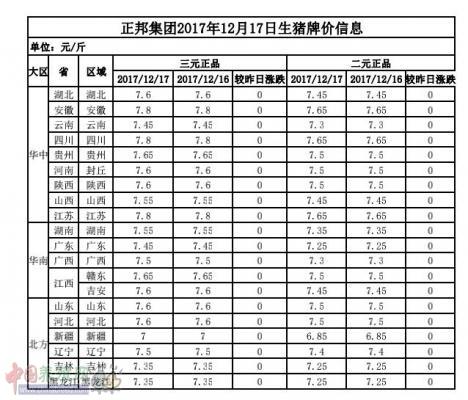 正邦集团2017年12月17日生猪牌价信息表