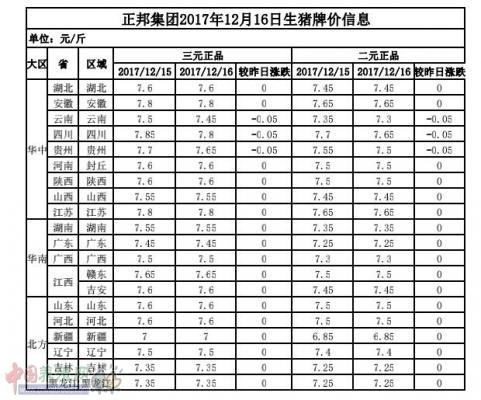 正邦集团2017年12月16日生猪牌价信息表