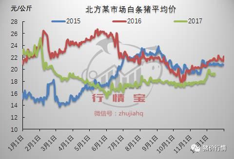 行情分析:冬至倒计时猪价上涨艰难,压栏风险到底有多大?