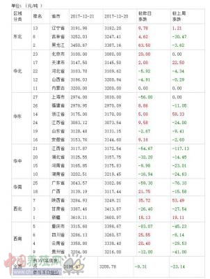 2017年12月22日全国豆粕价格排行榜