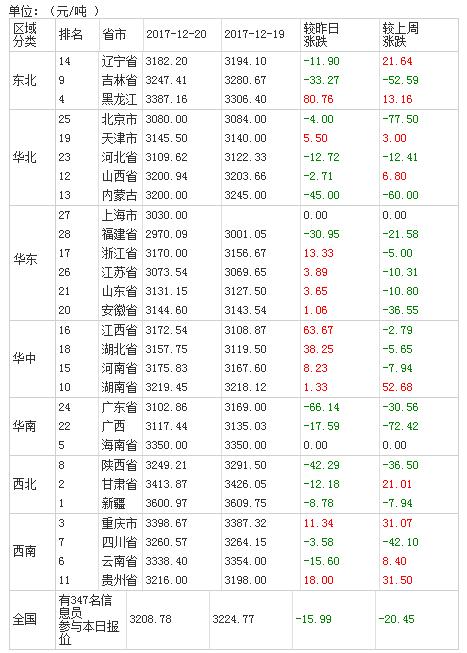 2017年12月21日全国豆粕价格排行榜