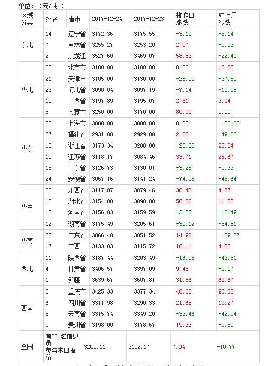 2017年12月25日全国豆粕价格排行榜