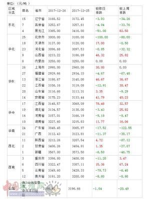 2017年12月27日全国豆粕价格排行榜