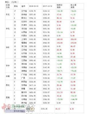 2018年01月02日全国豆粕价格排行榜