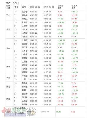 2018年01月03日全国豆粕价格排行榜