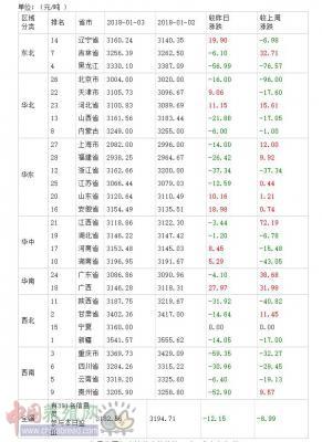 2018年01月04日全国豆粕价格排行榜