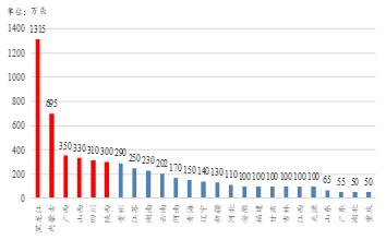 生猪市场2018年度行情分析预测