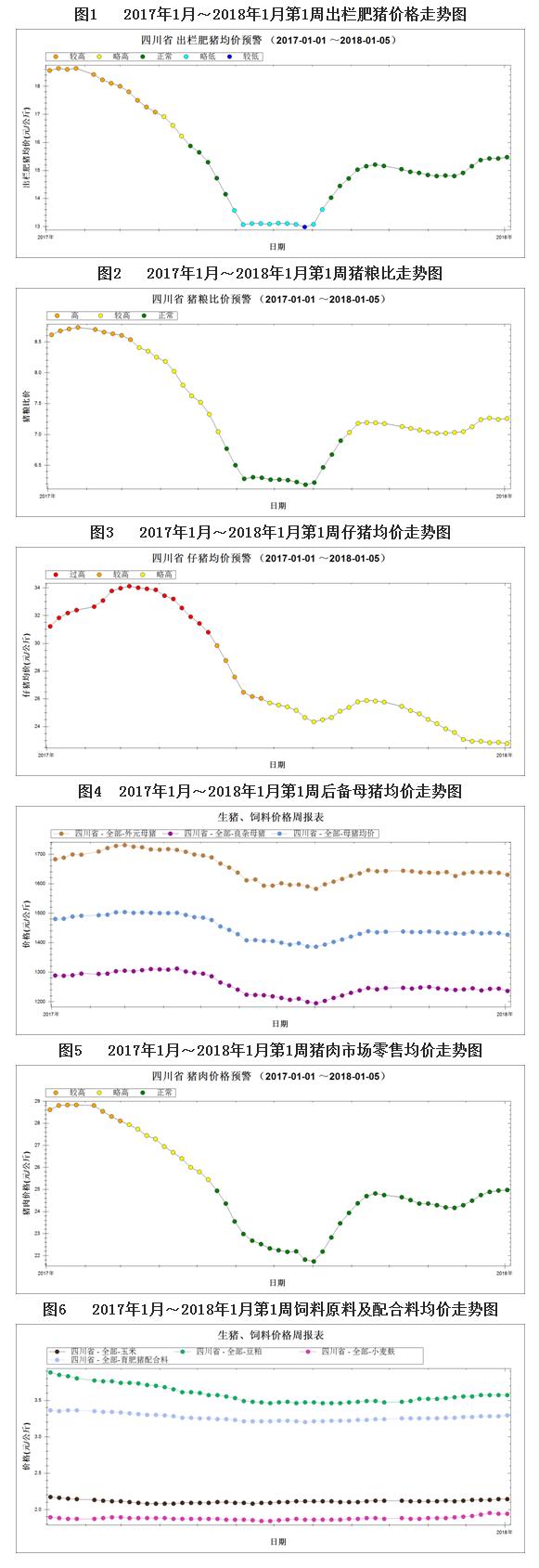 1月第1周生猪监测:气温下降利猪价强化管理促效益