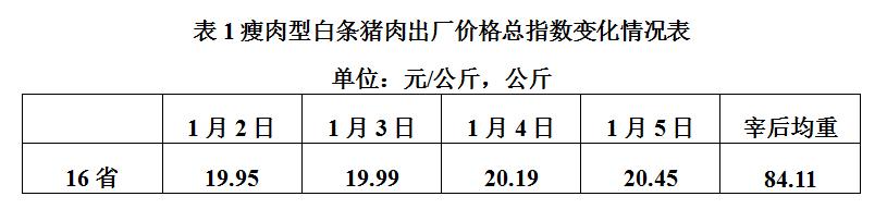 农业部:受雨雪影响白条猪出厂价格上涨!统计:受降温影响猪价涨势得以保持!